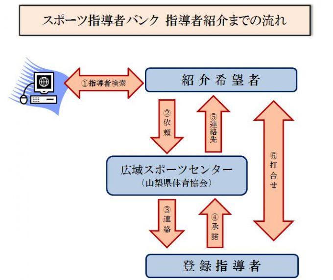 指導者検索システム